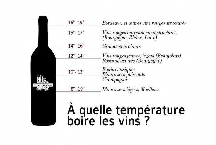 quelle temperature boire les vin